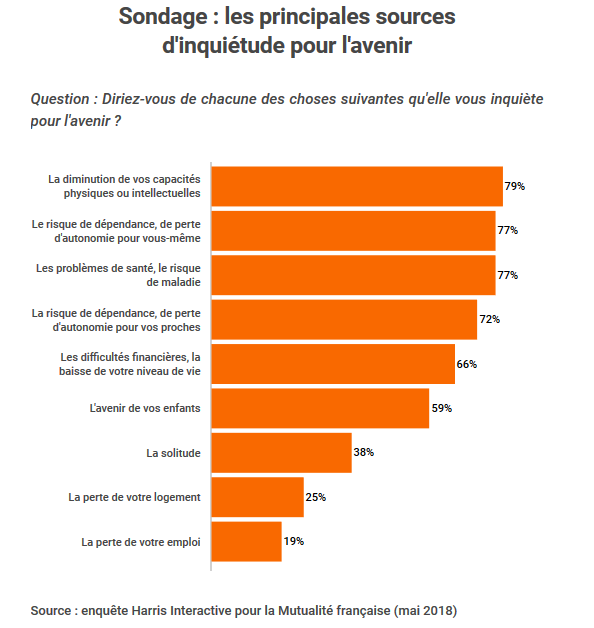 La dépendance vue par les français
